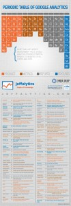 Periodic Table of Google Analytics_Jeffalytics